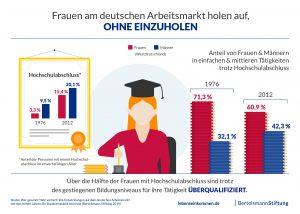 frauen-auf-dem-deutschen-arbeitsmarkt